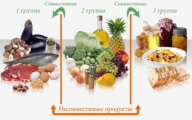 раздельное питание таблица продуктов