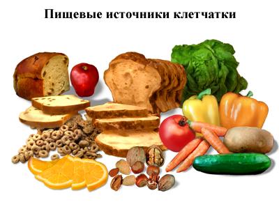 клетчатка продукты